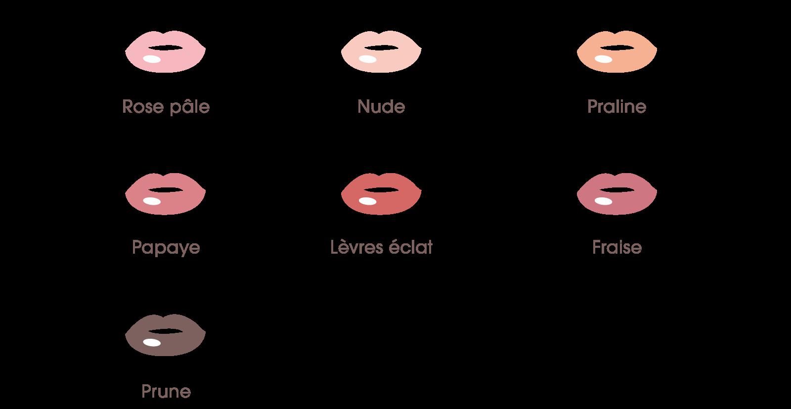 lèvres qui bleuissent